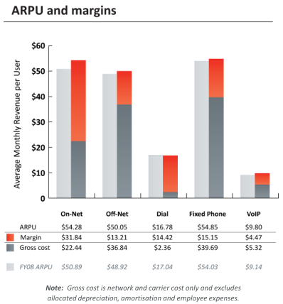 iiNet ARPU and gross margins