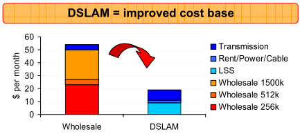 iiNet DSLAM = improved cost base